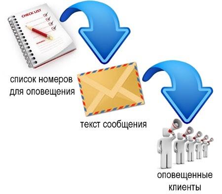 Современные программы для рассылки объявлений