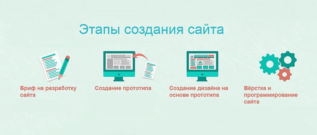 Функции дизайна сайта