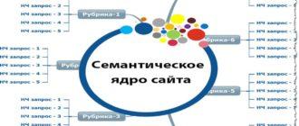 Программа для сбора семантического ядра сайта