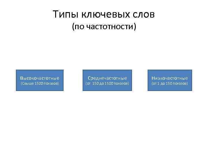Типы ключевых слов