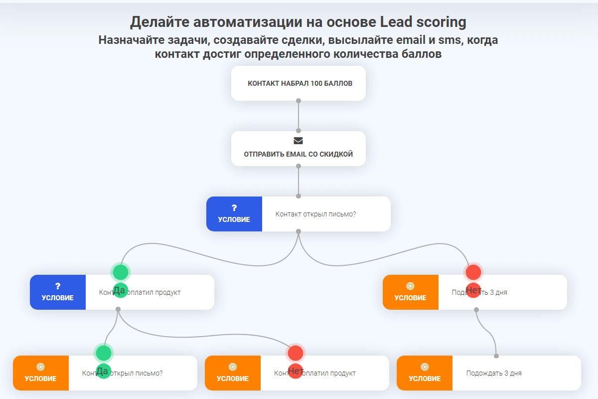 Автоматизация инфобизнеса через TimeDigital